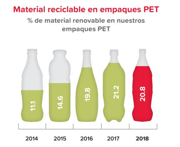 Claridad, consistencia y compromiso en el reporte integrado de Coca-Cola FEMSA 2018 - material reciclable