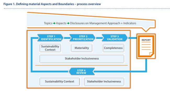 Qué es materialidad para inversionistas y otros stakeholders proceso de GRI