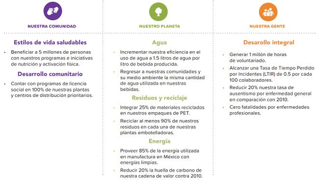 Claridad, consistencia y compromiso en el reporte integrado de Coca-Cola FEMSA 2018 - metas 2020