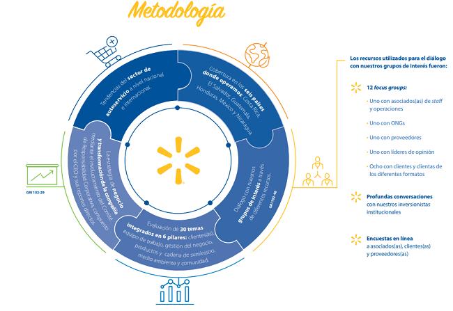 Análisis de Materialidad en el modelo de creación de Valor Compartido de Walmart