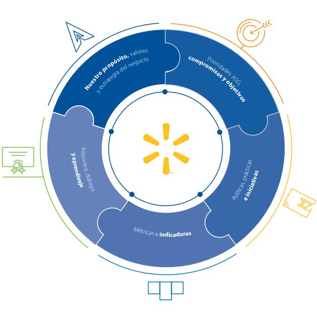 Qué te parece el modelo de creación de Valor Compartido de Walmart