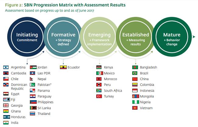 México, punto de financiamiento sustentable - Evaluación basada en el progreso hasta junio de 2017