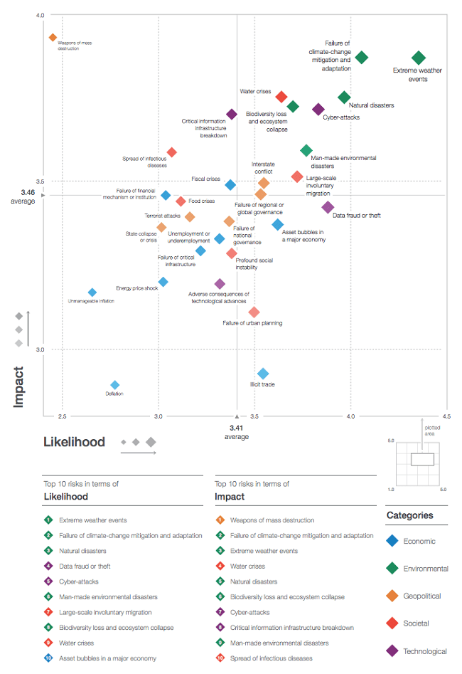 Los 5 riesgos globales 2019, un reporte del World Economic Forum mapa de riesgos