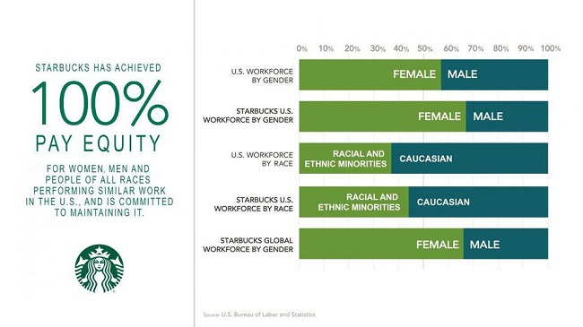 Empoderar a las mujeres de operativos a gerentes -caso Starbucks