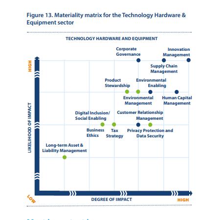 Qué es materialidad en el sector de tecnología de hardware y equipos