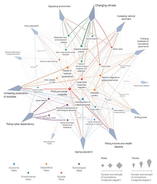 Los riesgos globales 2019 están fuera de control