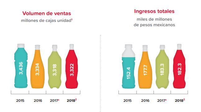 Claridad, consistencia y compromiso en el reporte integrado de Coca-Cola FEMSA 2018