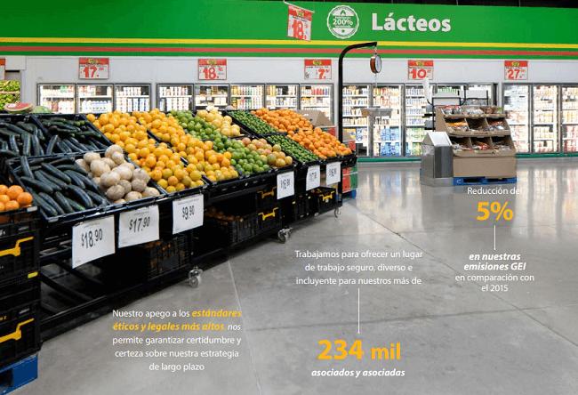 ¿Cuál es el modelo de creación de Valor Compartido de Walmart?