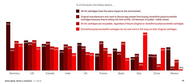 Resultados clave del estudio Sostenibilidad, nuevo estándar para negocios exitosos