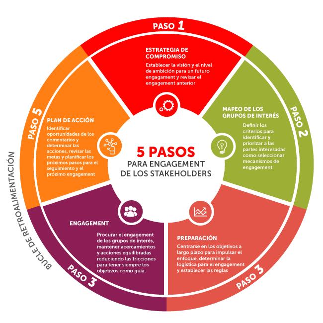 5 pasos que garantizan la confianza de los stakeholders