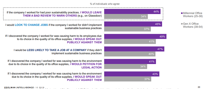 Resultados clave del estudio Sostenibilidad, nuevo estándar para negocios exitosos  - Millennials
