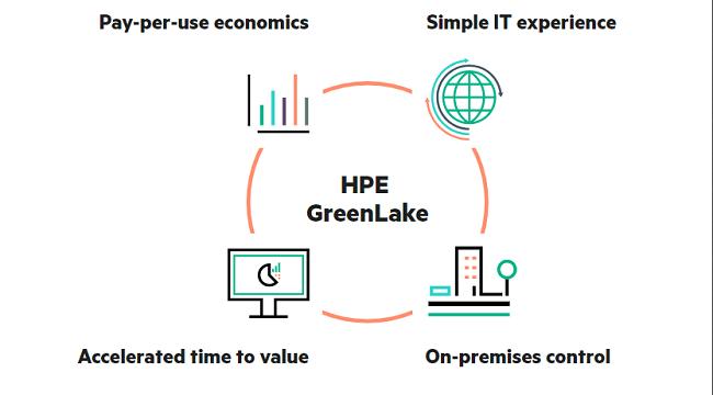 Repensar la sustentabilidad utilizando economía circular - HPE GreenLake