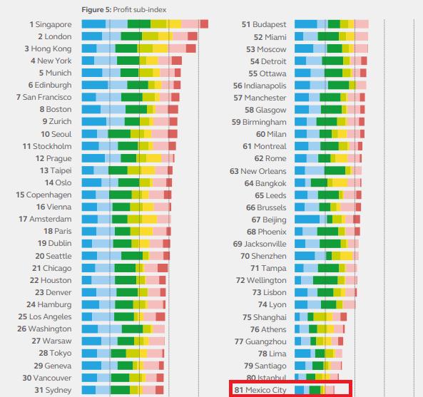 Los datos incluidos en el subíndice Beneficio clasifican las ciudades más sostenibles de esta manera