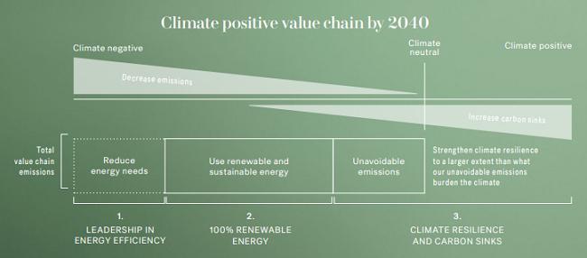 El objetivo es lograr una cadena de valor positiva para el clima, una cadena de valor que genere un impacto neto positivo en el clima para el año 2040.