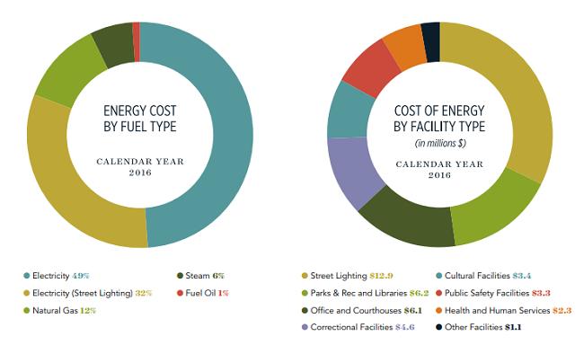 Maneras en que las ciudades sostenibles se están haciendo realidad - costo