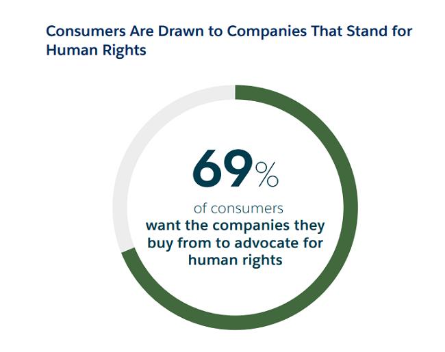 El liderazgo ético es fundamental para los derechos humanos en las empresas