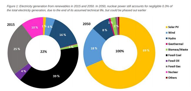 ¿Se puede tener un futuro de cero emisiones?