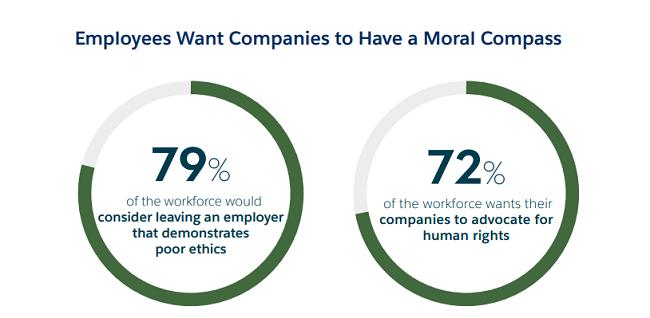 Que tiene que ver el liderazgo ético con los empleados.