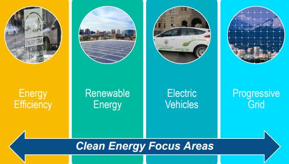 El problema de energia limpia en las ciudades sostenibles