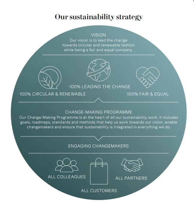 Estrategia de sustentabilidad de H&M