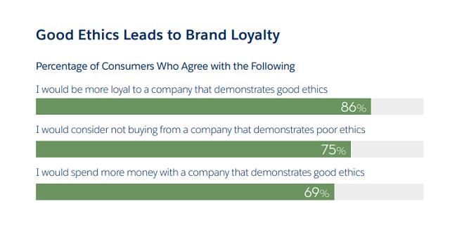El liderazgo ético es fundamental para la lealtad del cliente