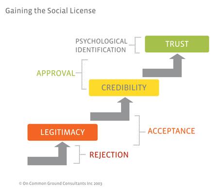 Importancia de la licencia social - Obtenerla y otorgarla - esto es lo que se necesita