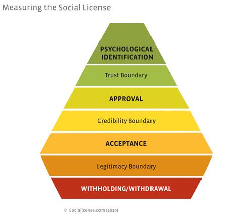 Importancia de la licencia social medición