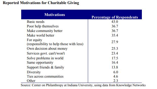 ¿Qué motiva a las personas a participar en la sociedad civil? Estudio
