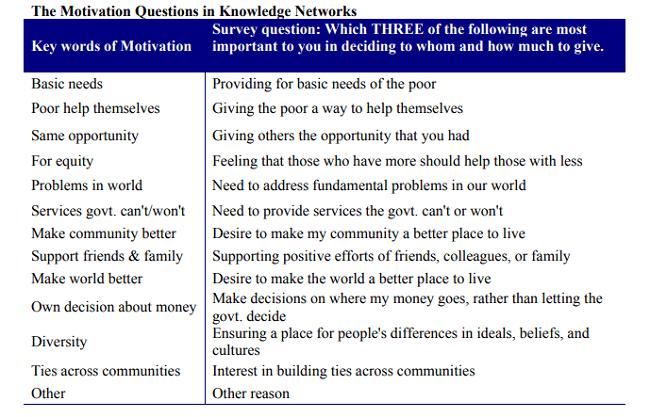 Hallazgos de estudio sobre motivaciones para participar en la sociedad civil