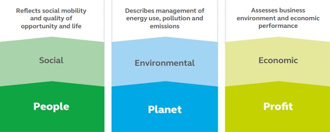 Los tres pilares de las ciudades más sostenibles