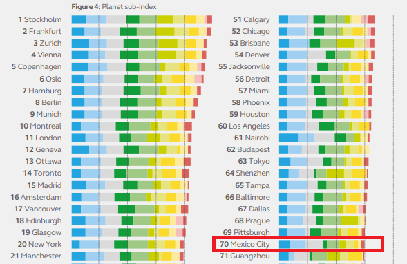 Los datos incluidos en el subíndice Planeta clasifican las ciudades más sostenibles según los impactos ambientales
