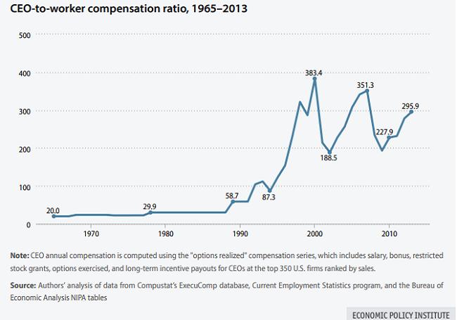 En 2013, el salario promedio del CEO fue de 24.8 millones dólares, y la proporción de compensación del CEO al trabajador fue de 510.7 a 1.