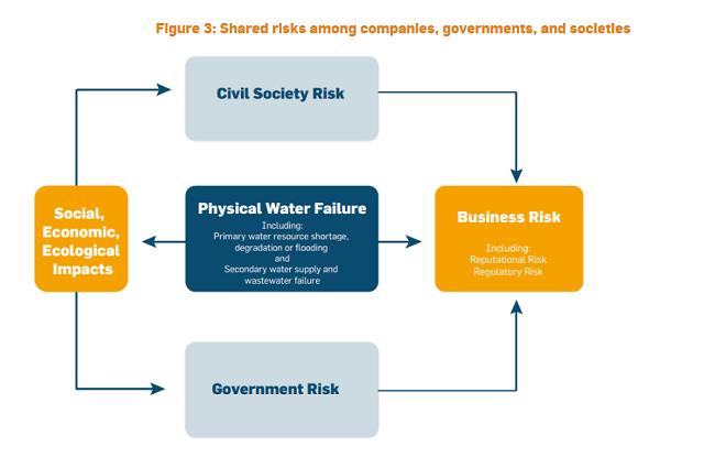 Riesgos empresariales en la gestión del agua