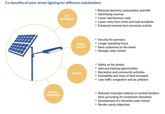 Iluminación solar para ciudades en Uganda  - beneficios
