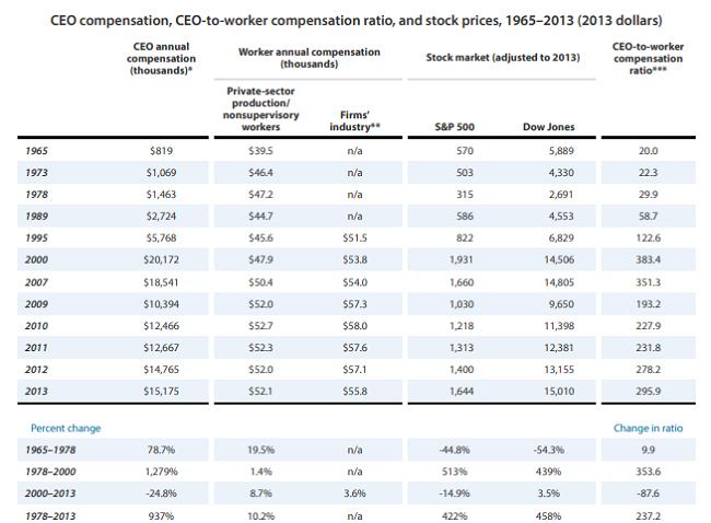 Otro estudio sobre los sueldos y bonos de los CEOs