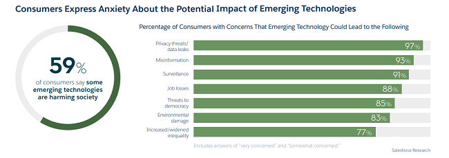 La tecnología emergente lleva al liderazgo ético a la vanguardia