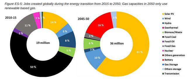 Hallazgos clave del estudio sobre un futuro de cero emisiones