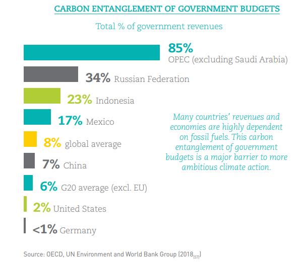 El futuro de las finanzas ante el cambio climático - Separar los presupuestos públicos de los ingresos de combustibles fósiles