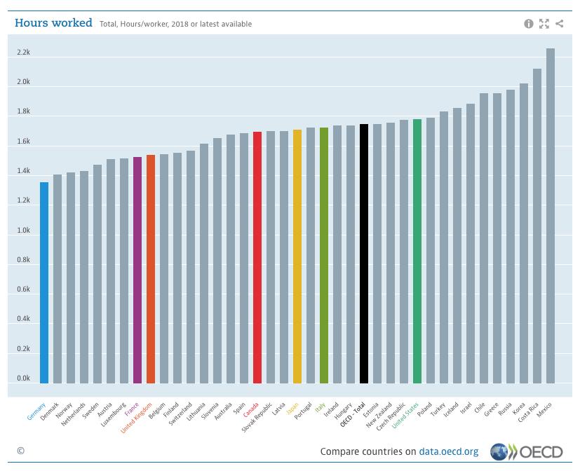 OCDE México, el país que más trabaja