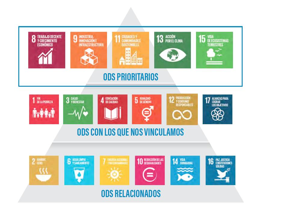 CEMEX construye el desarrollo sostenible