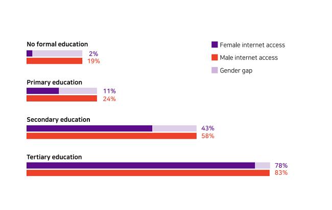 La investigación explica el papel que puede desempeñar la educación sensible al género para ayudar a restablecer las perspectivas de género de la tecnología y garantizar la igualdad para mujeres y niñas.