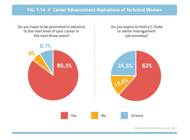 Empresas que quieren más mujeres ascendidas