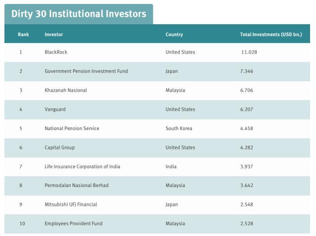 BlacRock es sustentable mayor inversor del mundo en compañías que están desarrollando una nueva capacidad de energía de carbón, con 11 mil millones dólares invertidos