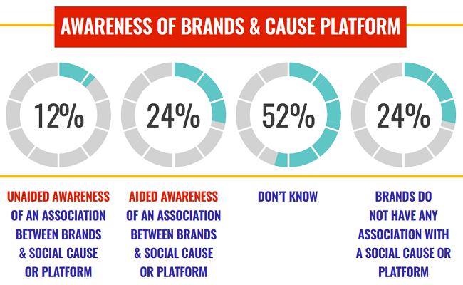 Las causas de las marcas no sirven para la generación Z - ¿Qué funciona?