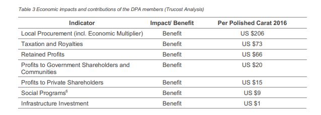 Hallazgos clave sobre economia del estudio sobre el impacto ambiental de minería de diamantes