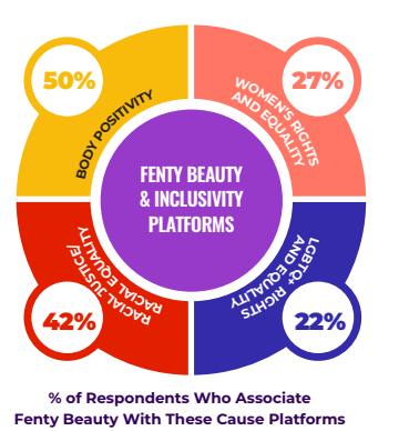 Los consumidores jóvenes no solo están acudiendo a Fenty Beauty para satisfacer sus necesidades cosméticas, sino que tienen una comprensión clara de la ética de su marca favorita: