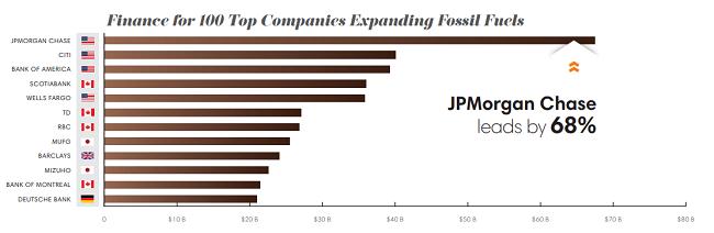 Financiación para 100 de las principales empresas que expanden los combustibles fósiles