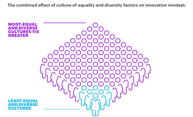 Maneras de mejorar la igualdad - asegurarse de que todos los empleados tengan el mismo acceso a oportunidades