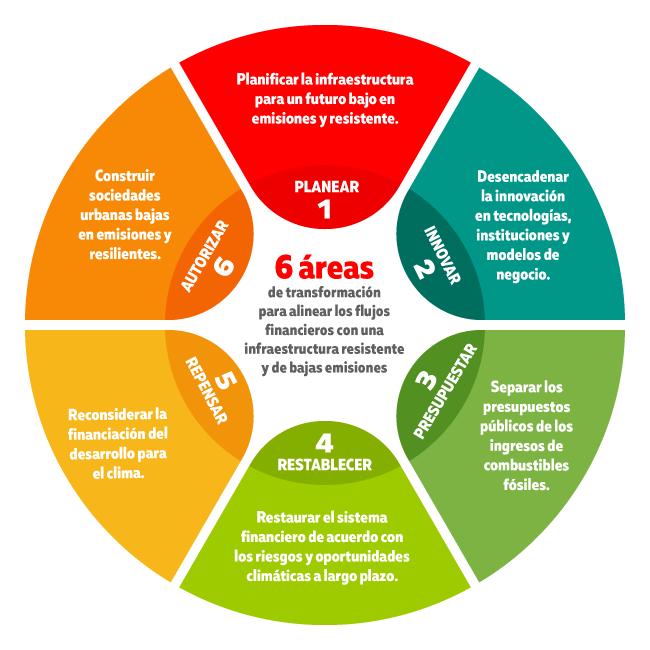6 áreas de transformación para las finanzas ante el cambio climático