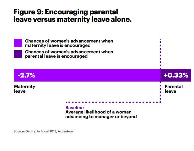 mejorar la igualdad de género en el lugar de trabajo - equilibrio entre trabajo y vida para hombres y mujeres